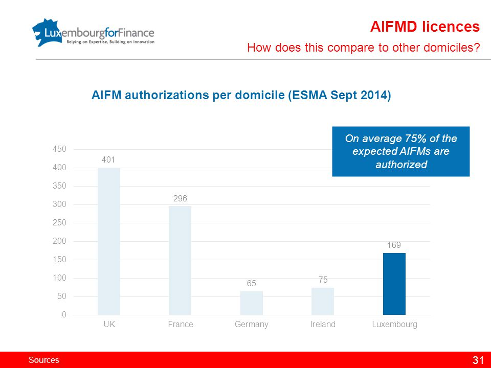 AIFM authorizations per domicile (ESMA Sept 2014)