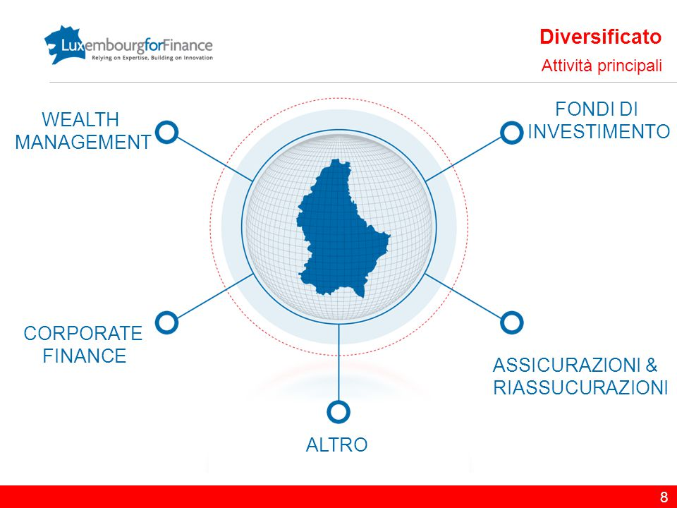 Diversificato FONDI DI WEALTH INVESTIMENTO MANAGEMENT CORPORATE