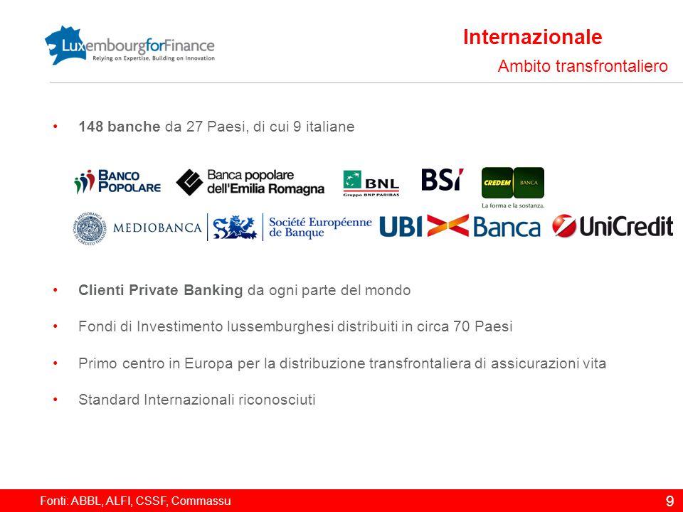 Internazionale Ambito transfrontaliero