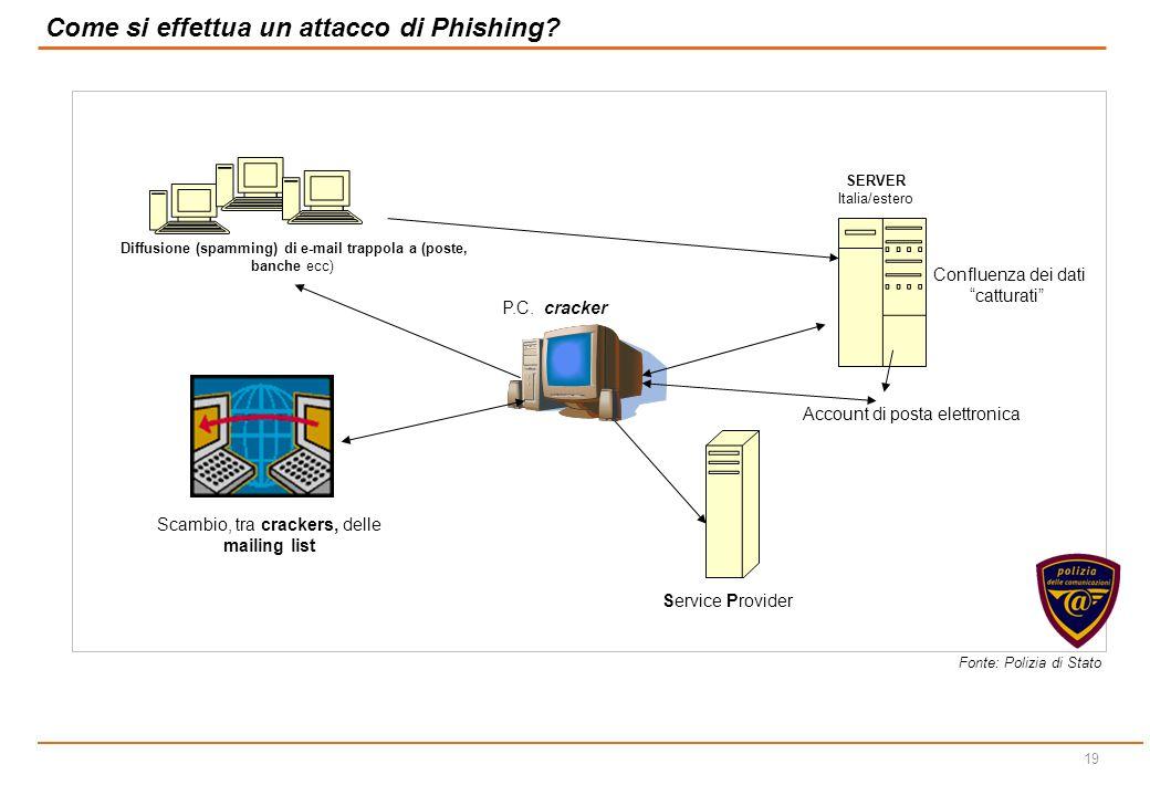 Come si effettua un attacco di Phishing