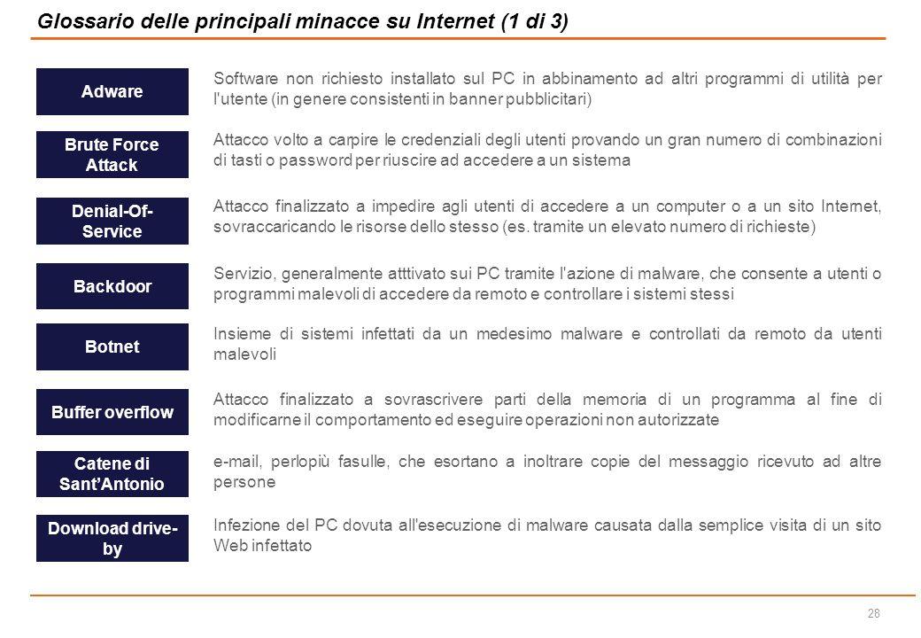 Glossario delle principali minacce su Internet (1 di 3)