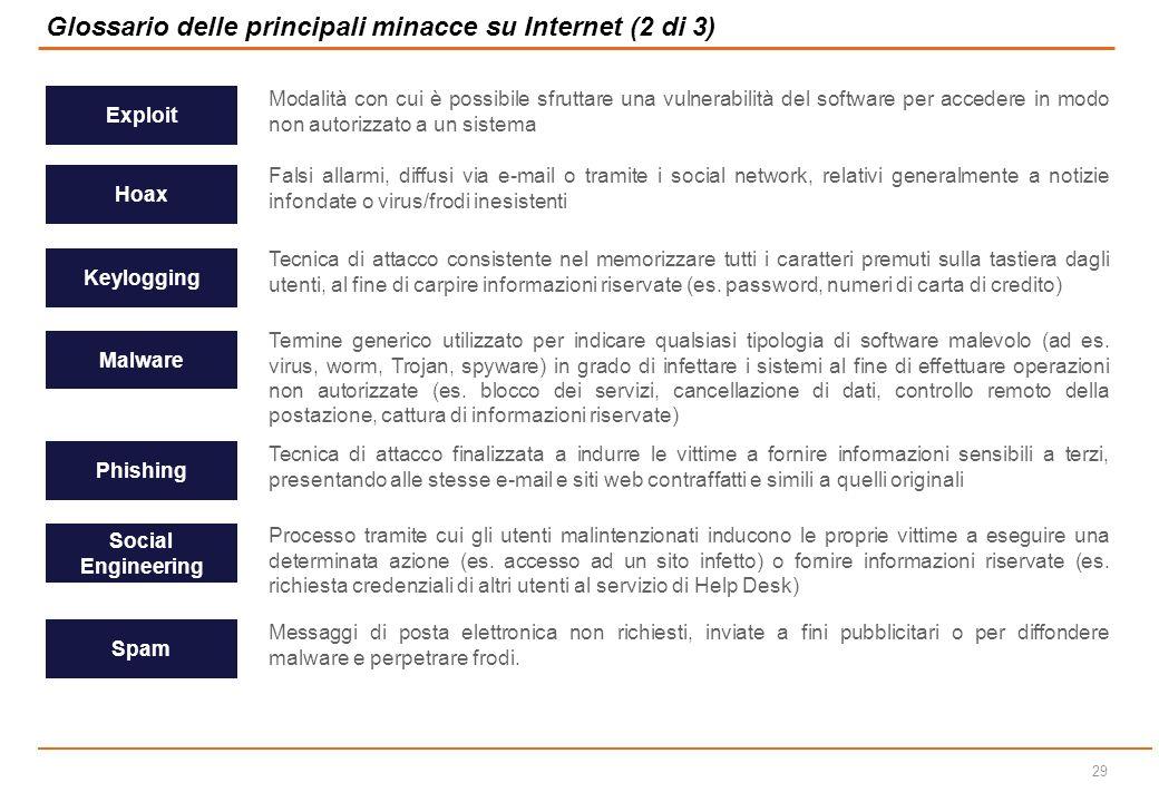 Glossario delle principali minacce su Internet (2 di 3)