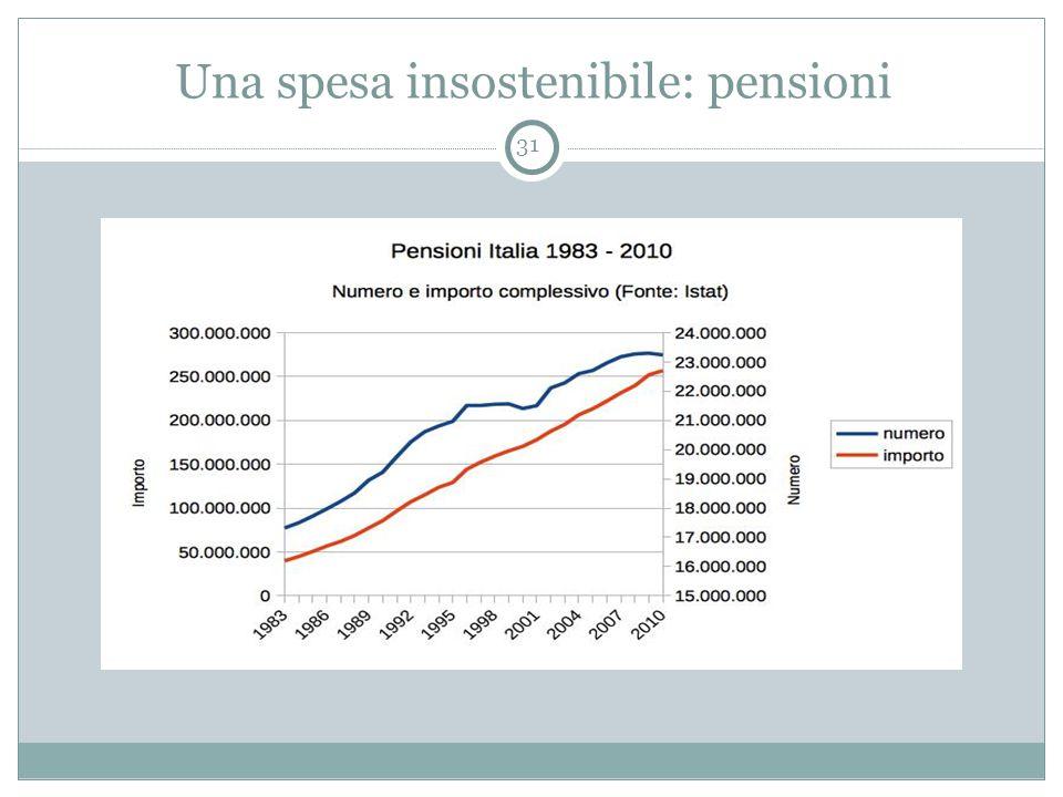 Una spesa insostenibile: pensioni