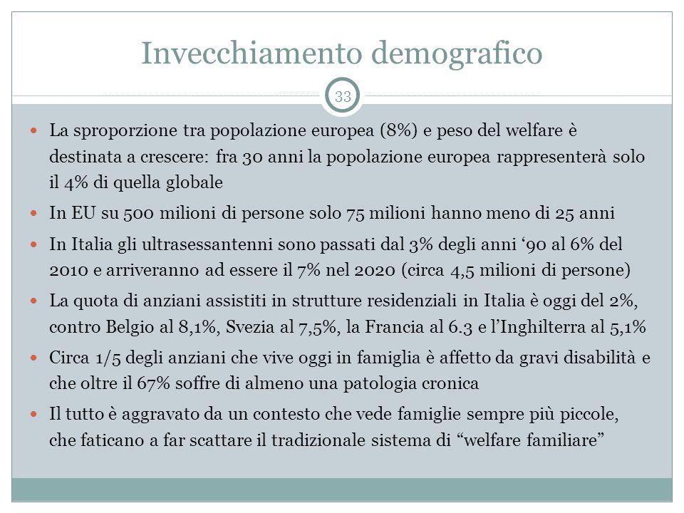 Invecchiamento demografico
