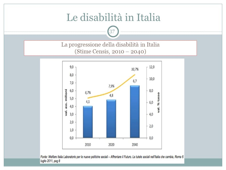 Le disabilità in Italia