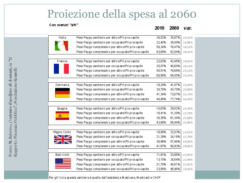 Proiezione della spesa al 2060