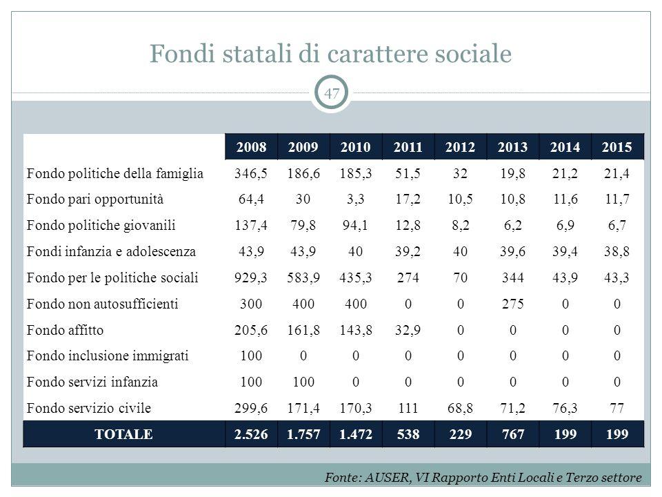 Fondi statali di carattere sociale