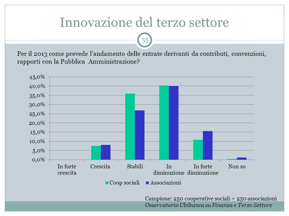 Innovazione del terzo settore