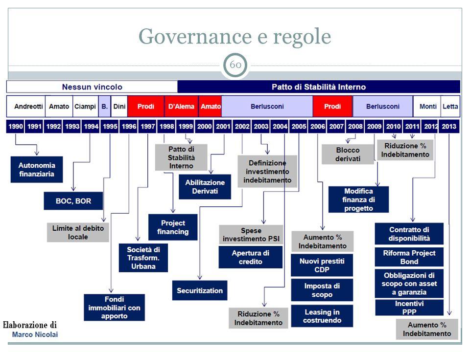 Governance e regole 60 Elaborazione di