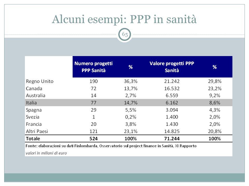 Alcuni esempi: PPP in sanità