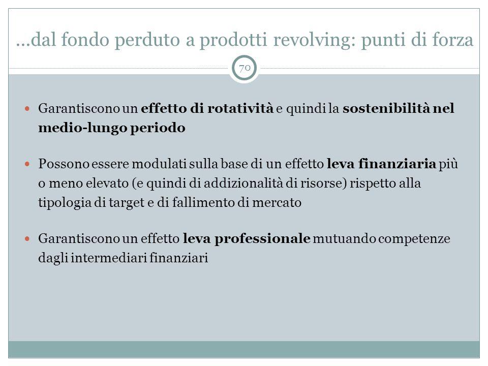 ...dal fondo perduto a prodotti revolving: punti di forza