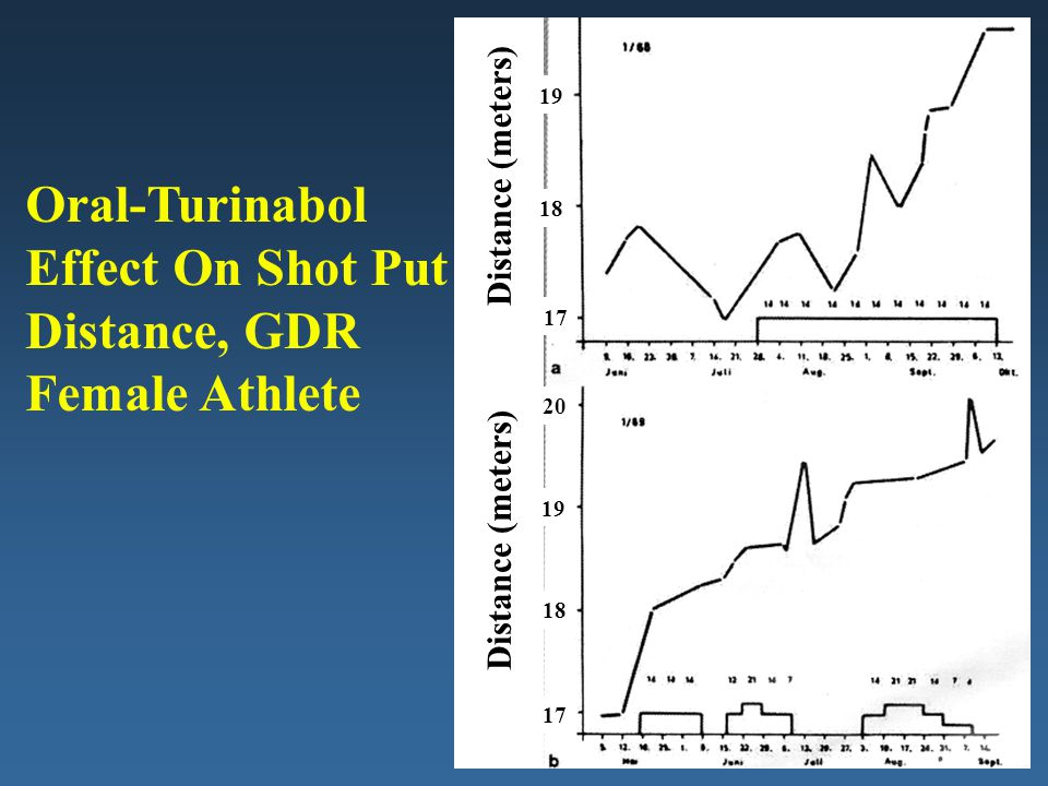 Oral-Turinabol Effect On Shot Put Distance, GDR Female Athlete