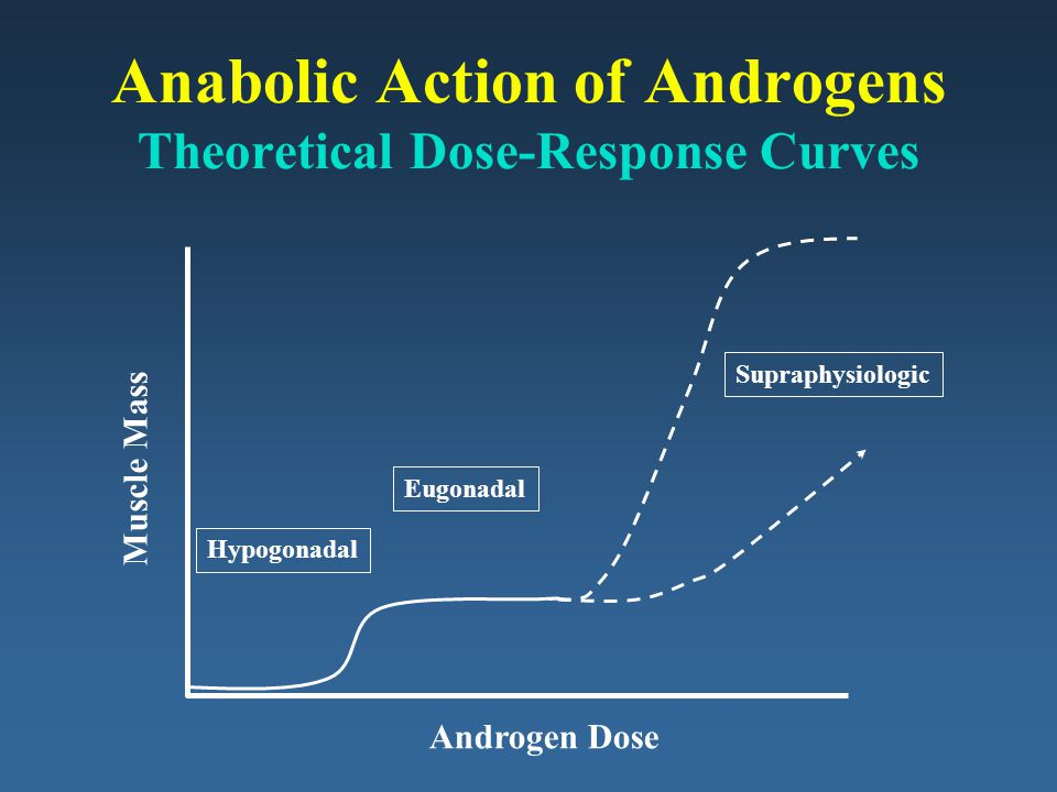Anabolic Action of Androgens Theoretical Dose-Response Curves