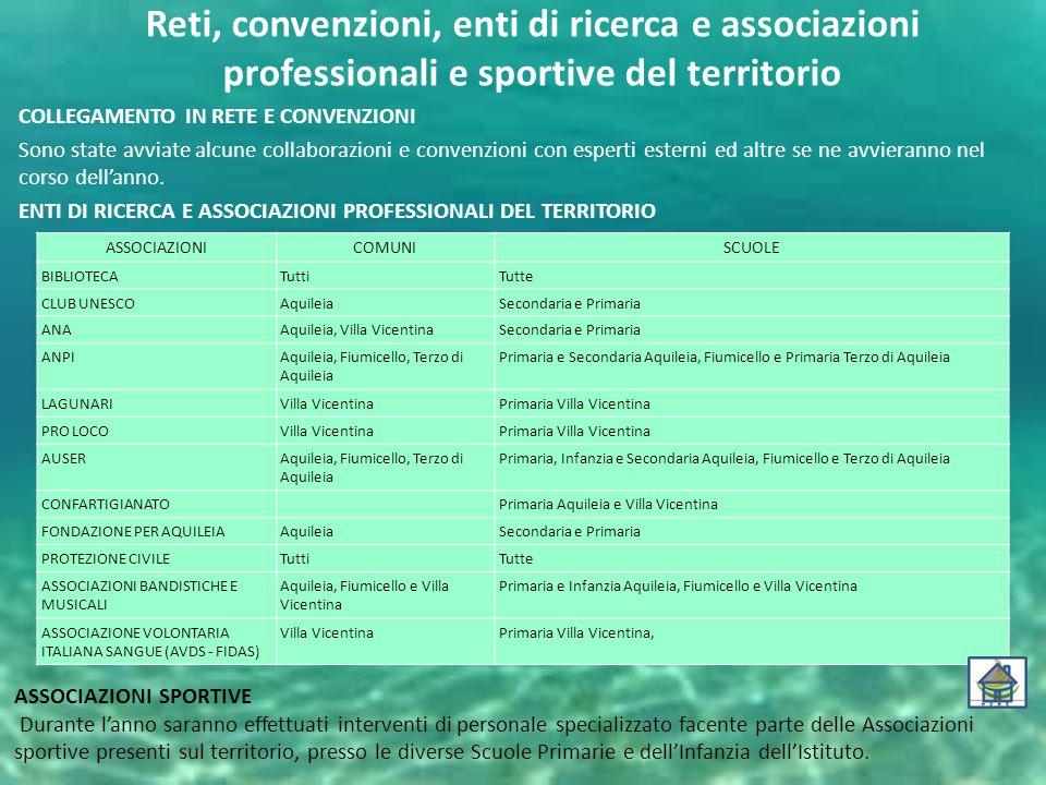 Reti, convenzioni, enti di ricerca e associazioni professionali e sportive del territorio