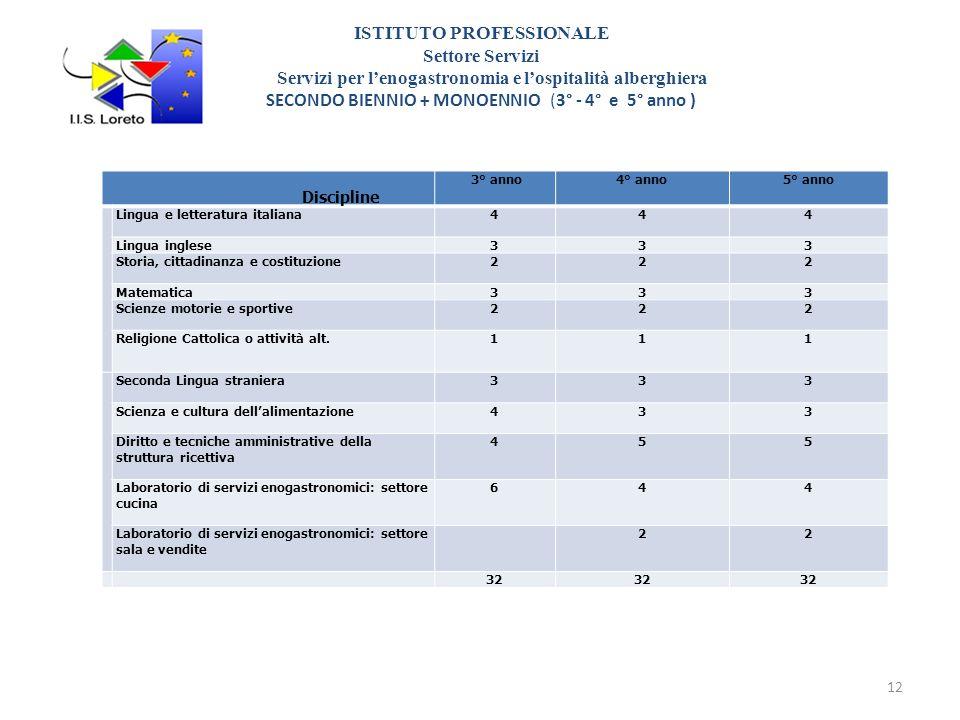 ISTITUTO PROFESSIONALE Settore Servizi Servizi per l'enogastronomia e l'ospitalità alberghiera SECONDO BIENNIO + MONOENNIO (3° - 4° e 5° anno )