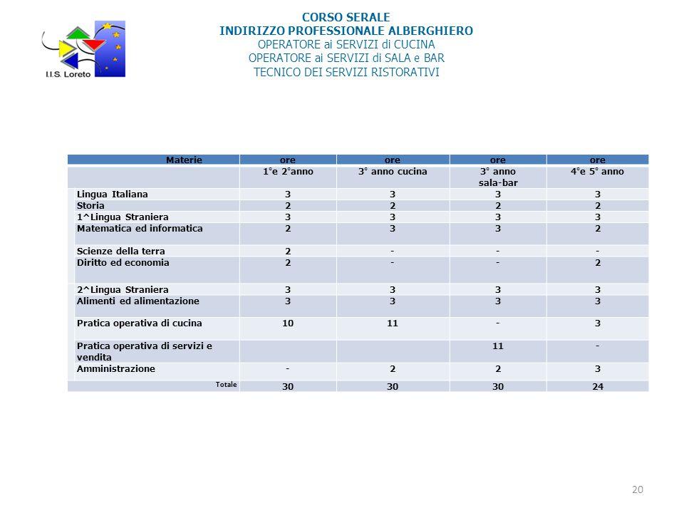 CORSO SERALE INDIRIZZO PROFESSIONALE ALBERGHIERO OPERATORE ai SERVIZI di CUCINA OPERATORE ai SERVIZI di SALA e BAR TECNICO DEI SERVIZI RISTORATIVI