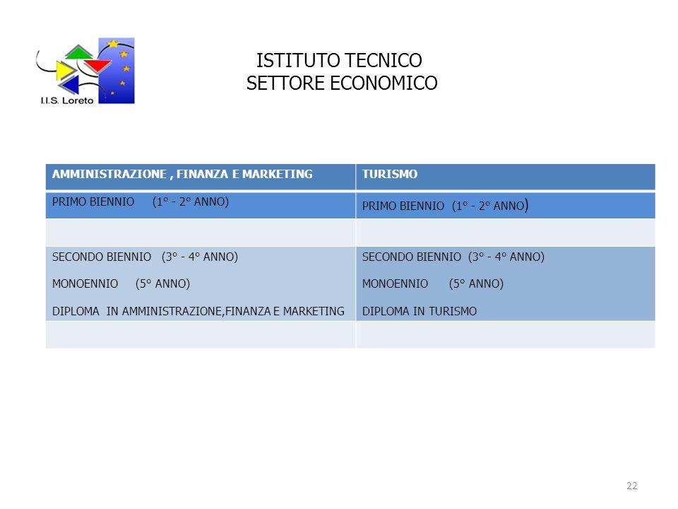 ISTITUTO TECNICO SETTORE ECONOMICO