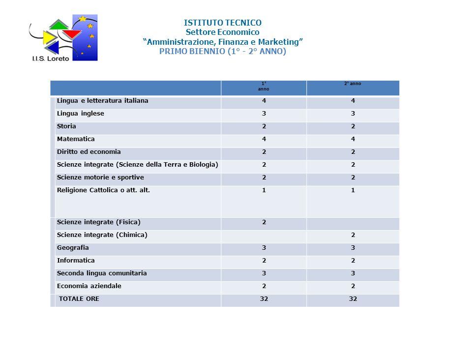 ISTITUTO TECNICO Settore Economico Amministrazione, Finanza e Marketing PRIMO BIENNIO (1° - 2° ANNO)