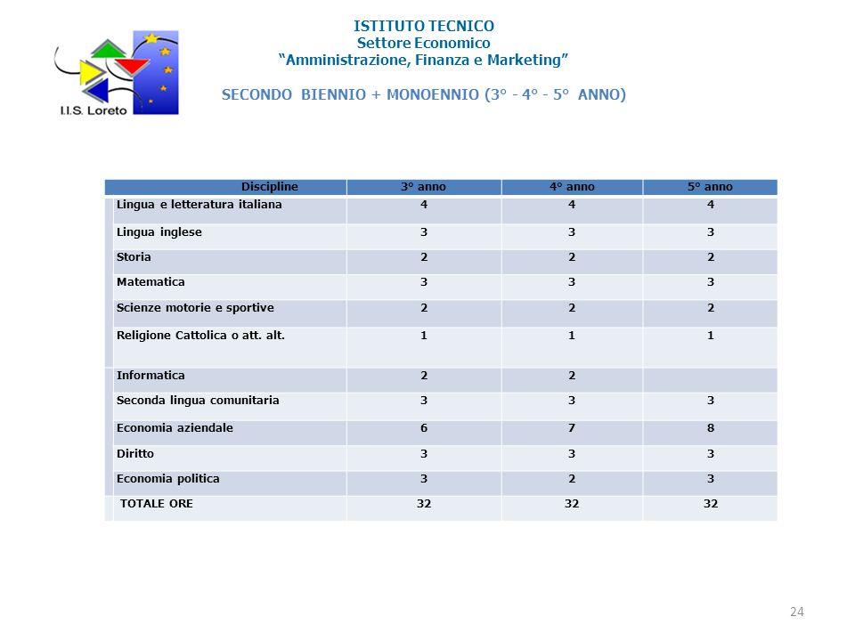 ISTITUTO TECNICO Settore Economico Amministrazione, Finanza e Marketing SECONDO BIENNIO + MONOENNIO (3° - 4° - 5° ANNO)