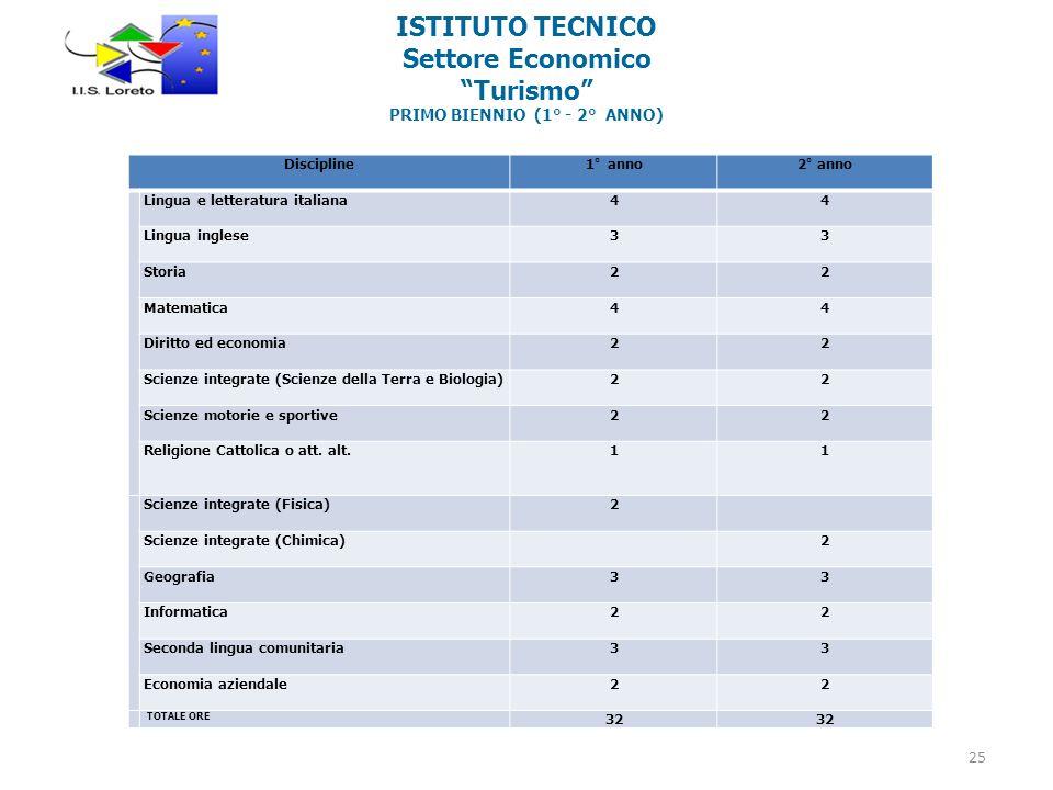 ISTITUTO TECNICO Settore Economico Turismo PRIMO BIENNIO (1° - 2° ANNO)