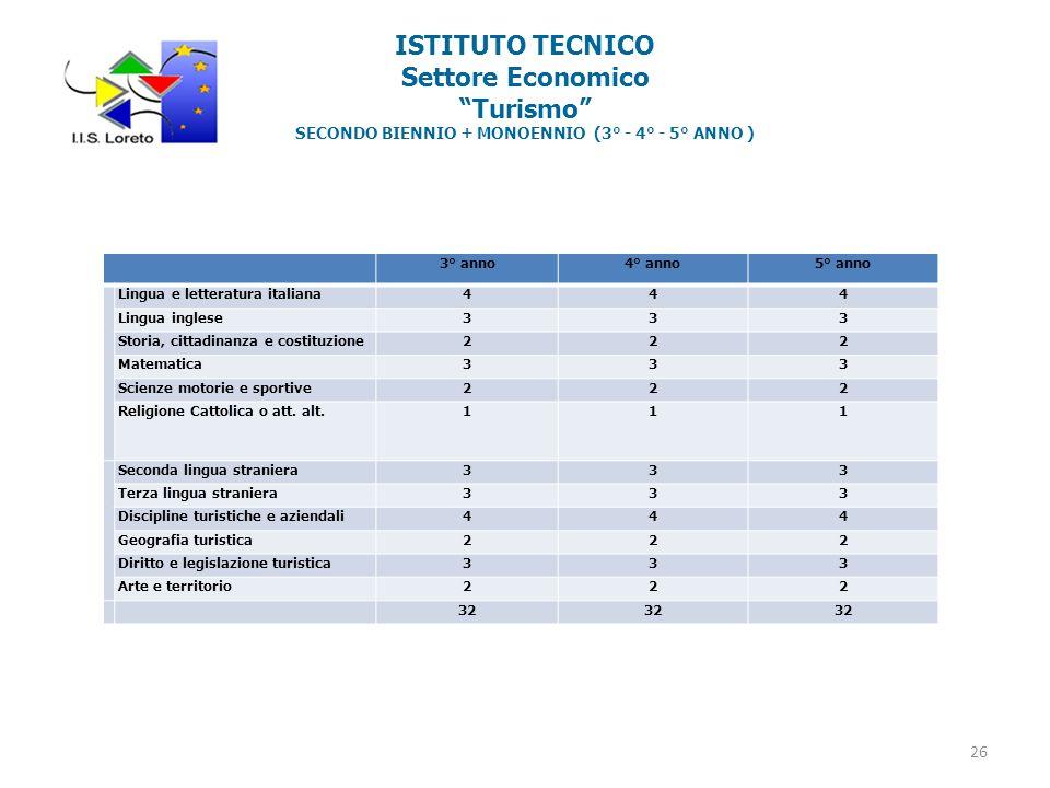 ISTITUTO TECNICO Settore Economico Turismo SECONDO BIENNIO + MONOENNIO (3° - 4° - 5° ANNO )