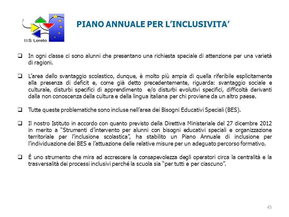 PIANO ANNUALE PER L'INCLUSIVITA'