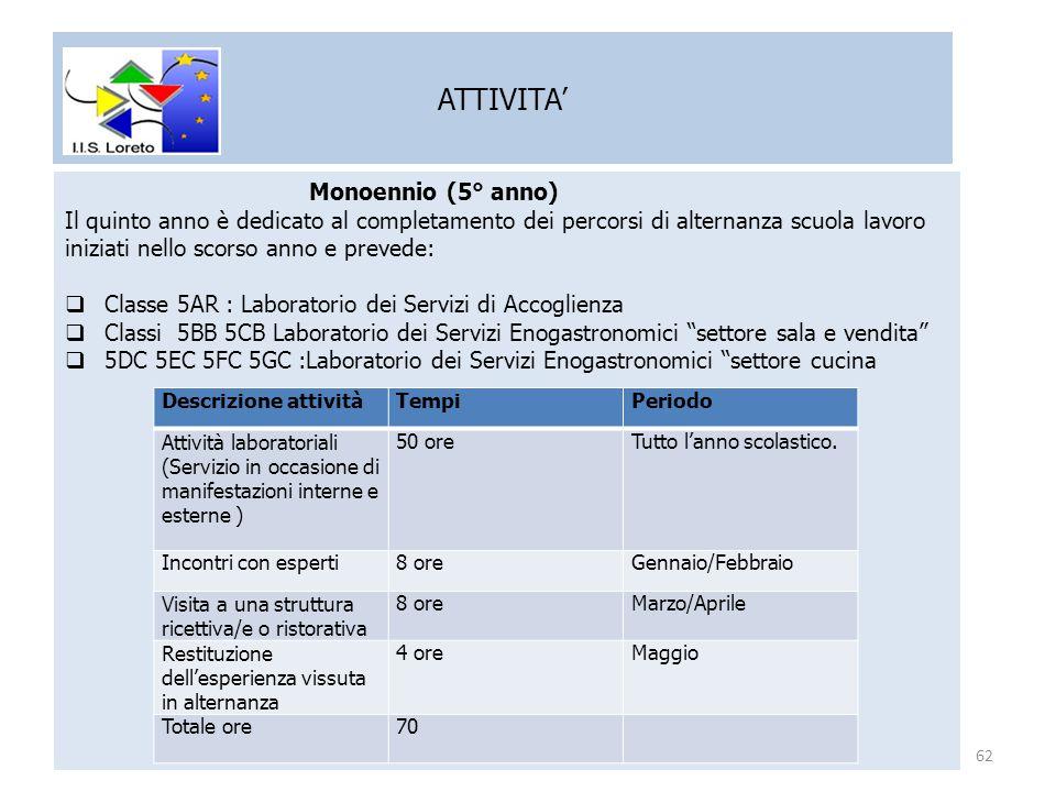 ATTIVITA' Monoennio (5° anno)