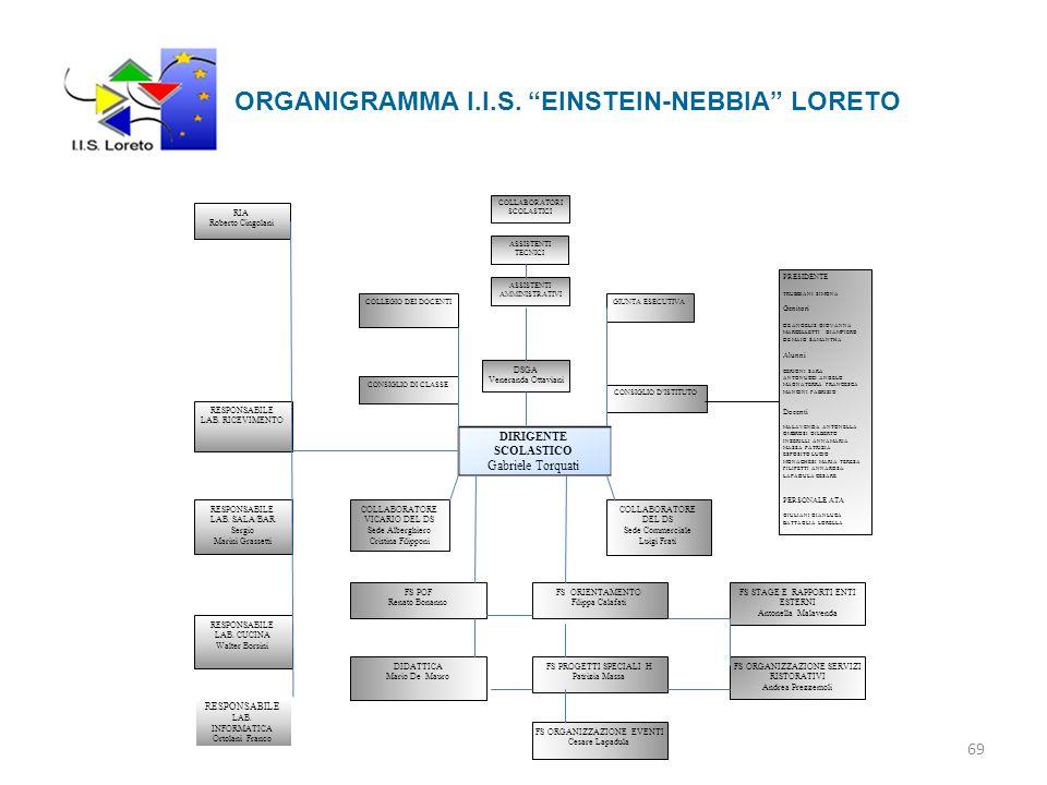 ORGANIGRAMMA I.I.S. EINSTEIN-NEBBIA LORETO