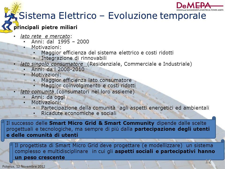 Sistema Elettrico – Evoluzione temporale