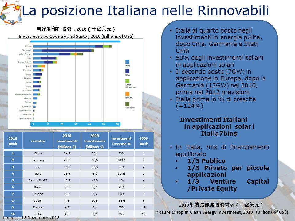 La posizione Italiana nelle Rinnovabili