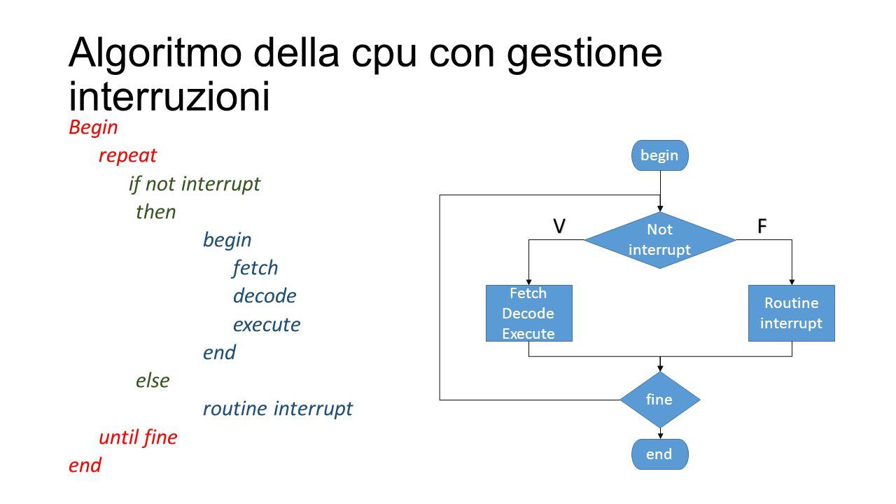 Algoritmo della cpu con gestione interruzioni