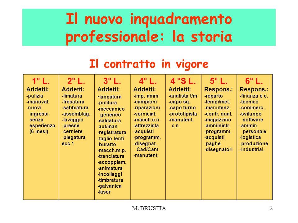 Il nuovo inquadramento professionale: la storia