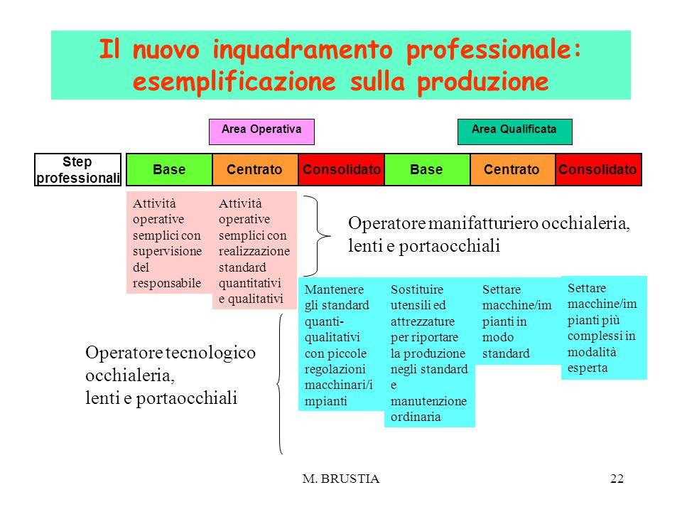 Il nuovo inquadramento professionale: esemplificazione sulla produzione