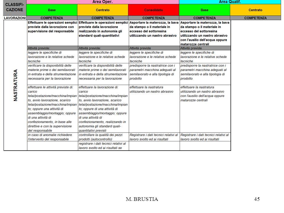M. BRUSTIA
