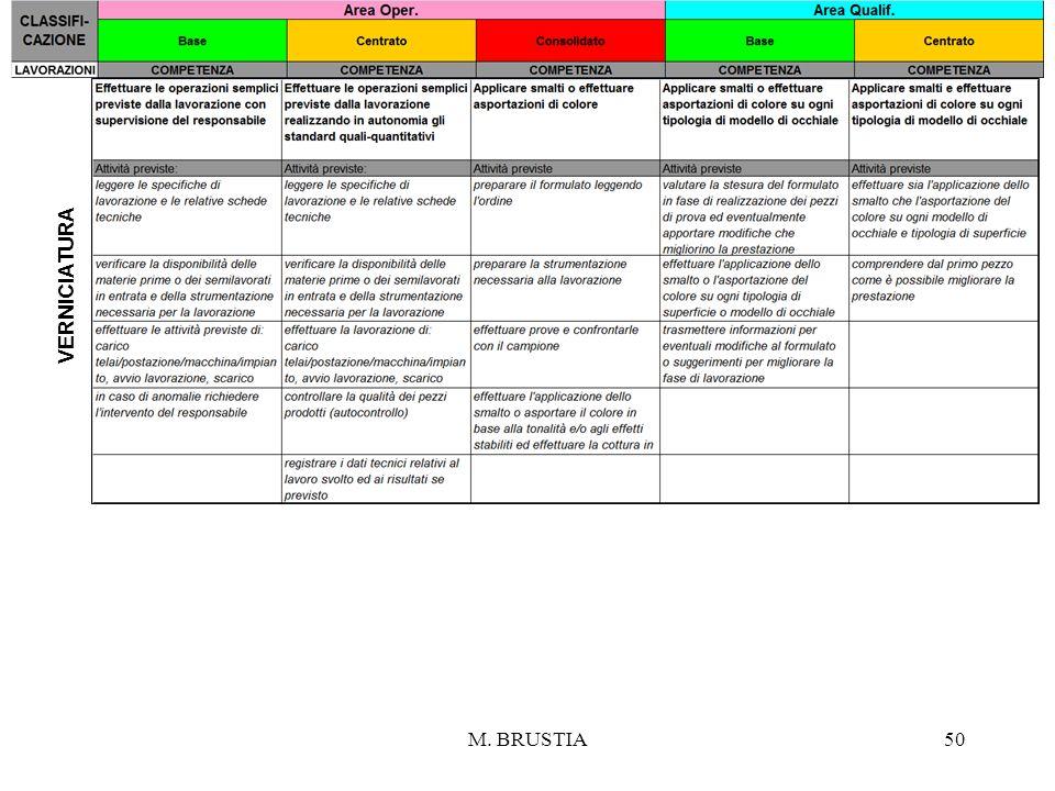 Verniciatura M. BRUSTIA