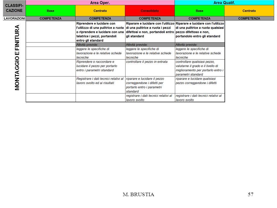 MONTAGGIO e FINITURA M. BRUSTIA