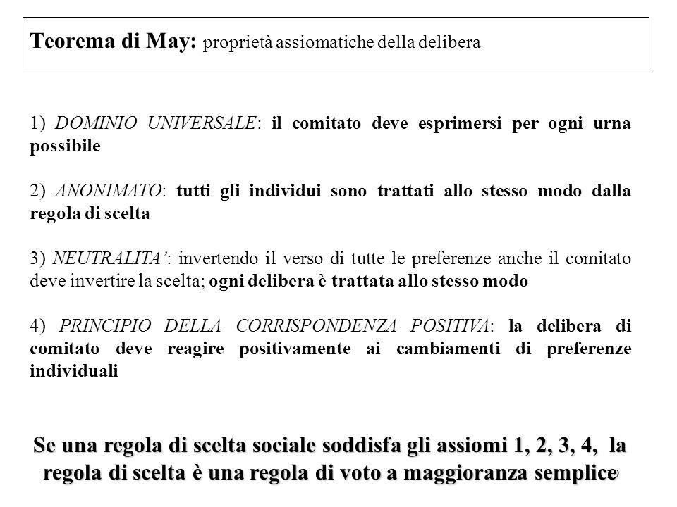 Teorema di May: proprietà assiomatiche della delibera