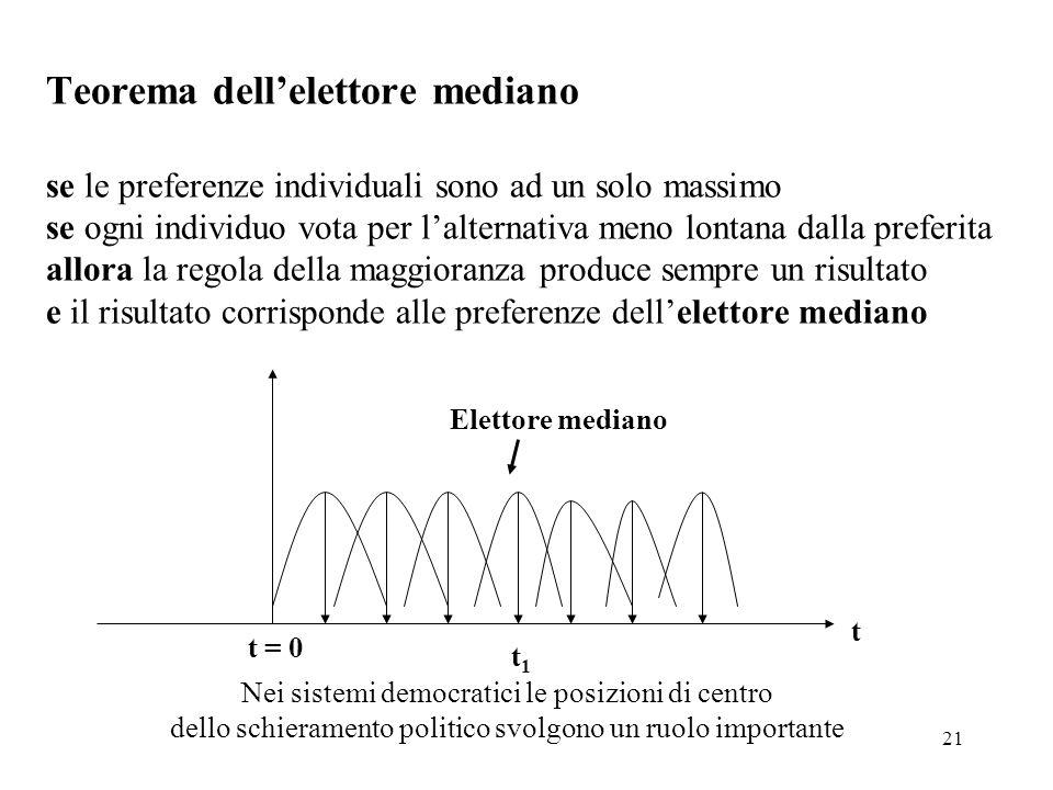 Teorema dell'elettore mediano se le preferenze individuali sono ad un solo massimo se ogni individuo vota per l'alternativa meno lontana dalla preferita allora la regola della maggioranza produce sempre un risultato e il risultato corrisponde alle preferenze dell'elettore mediano