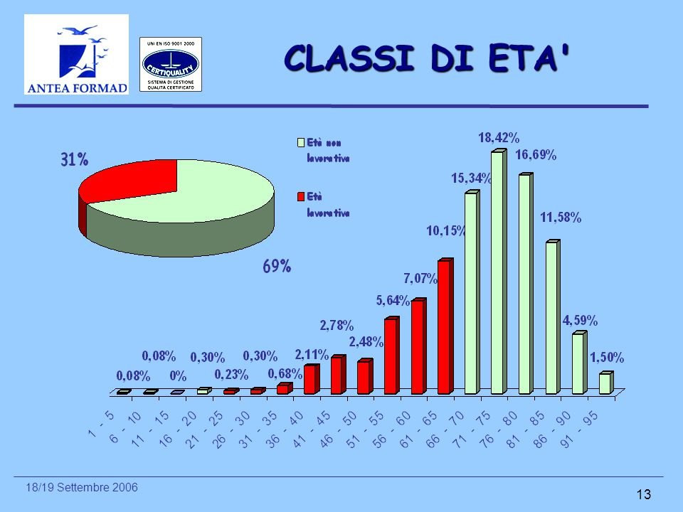 CLASSI DI ETA
