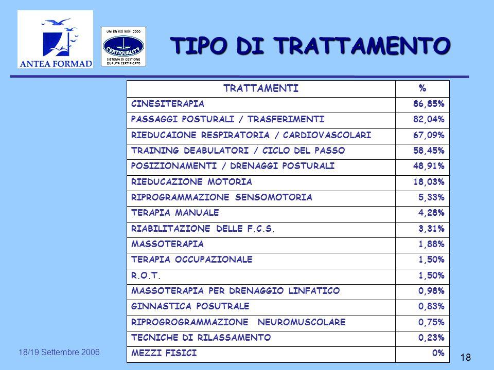 TIPO DI TRATTAMENTO % TRATTAMENTI 0% MEZZI FISICI 0,23%