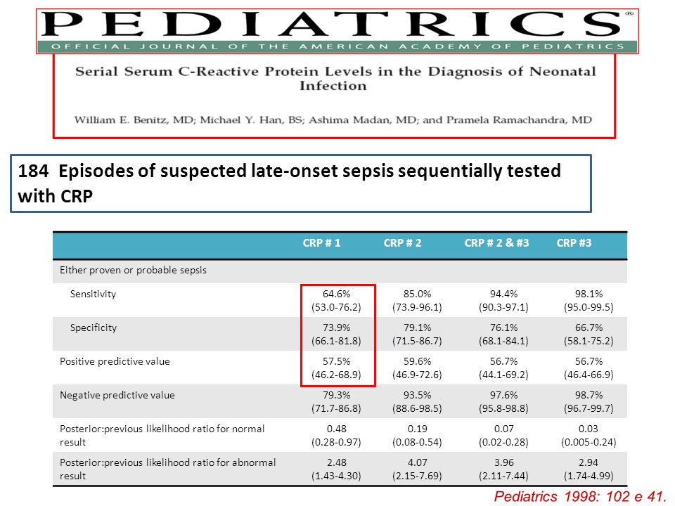 184 Episodes of suspected late-onset sepsis sequentially tested with CRP