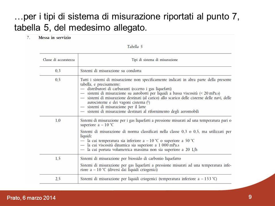…per i tipi di sistema di misurazione riportati al punto 7, tabella 5, del medesimo allegato.