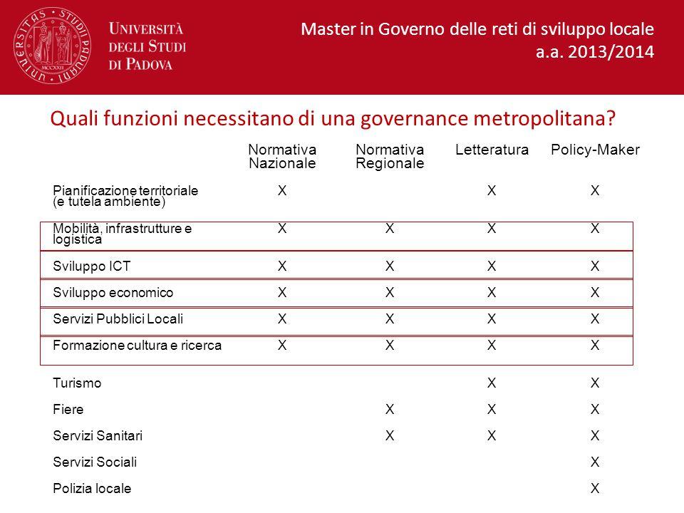Quali funzioni necessitano di una governance metropolitana