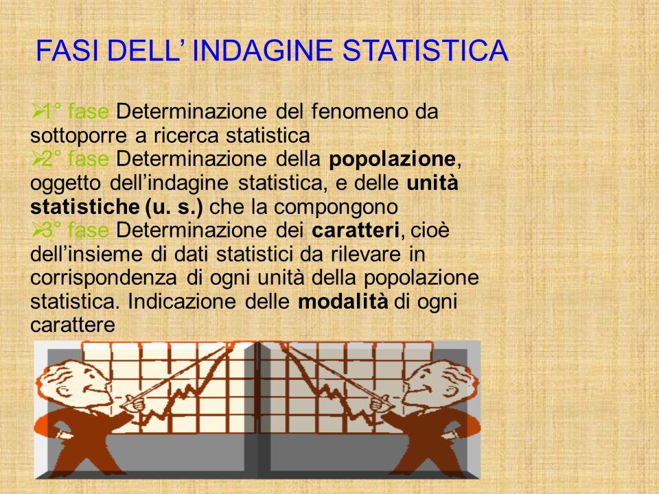 FASI DELL' INDAGINE STATISTICA