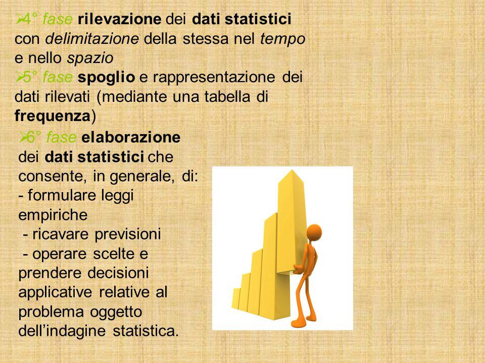 4° fase rilevazione dei dati statistici con delimitazione della stessa nel tempo e nello spazio