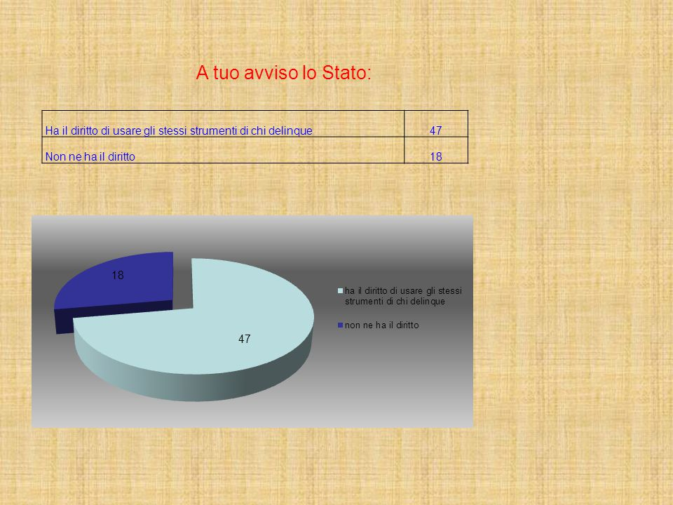 A tuo avviso lo Stato: Ha il diritto di usare gli stessi strumenti di chi delinque. 47. Non ne ha il diritto.