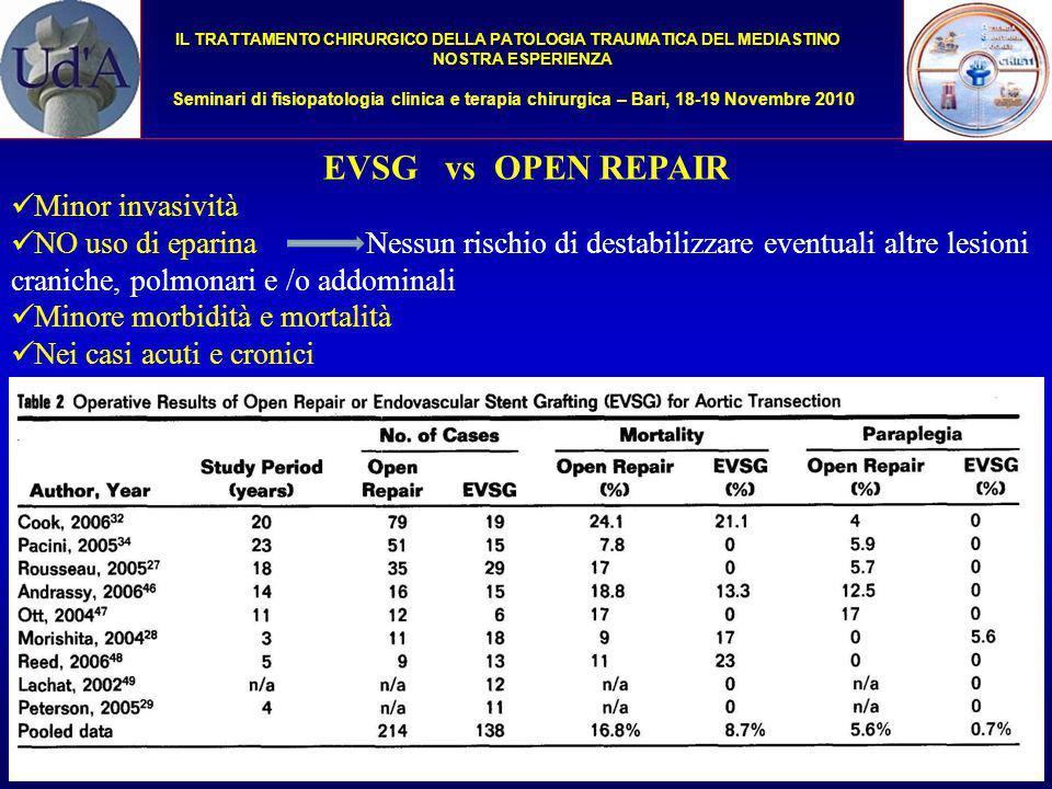 EVSG vs OPEN REPAIR Minor invasività