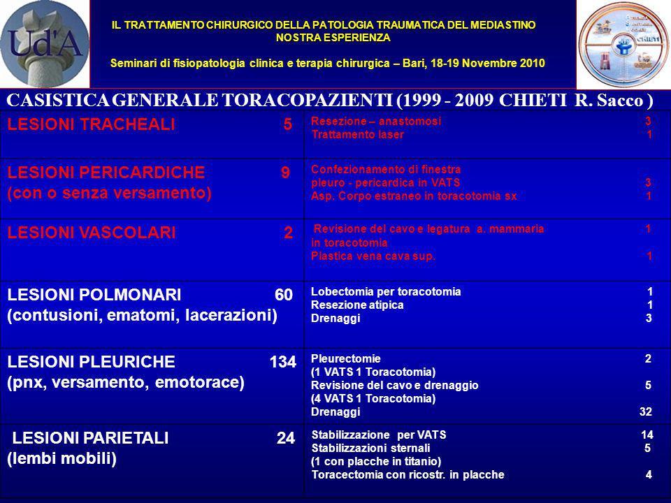 CASISTICA GENERALE TORACOPAZIENTI (1999 - 2009 CHIETI R. Sacco )