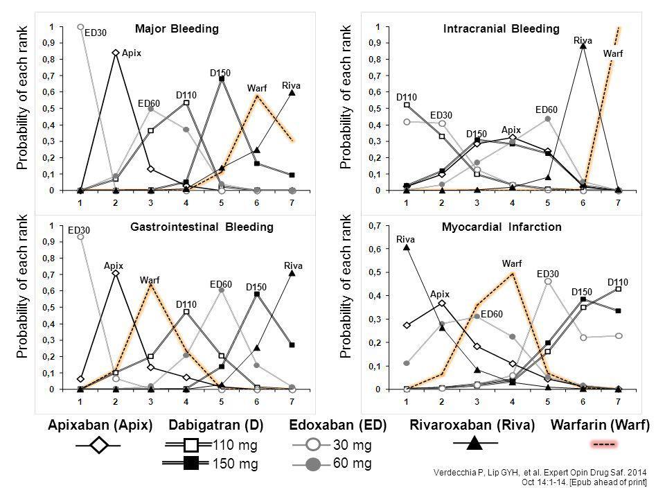 Intracranial Bleeding Gastrointestinal Bleeding Myocardial Infarction