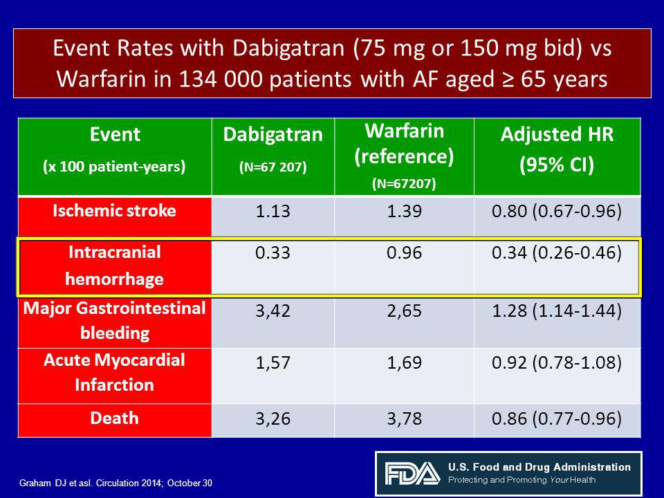 Event Rates with Dabigatran (75 mg or 150 mg bid) vs Warfarin in 134 000 patients with AF aged ≥ 65 years
